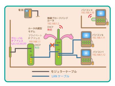 わかりやすいブロードバンドルータの設置方法 Part.3 ブリッジ接続編 :